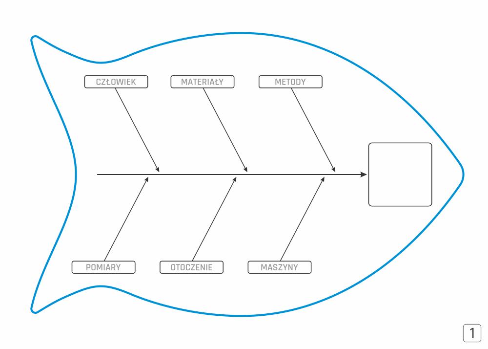 Diagram Ishikawy tablica magnetyczna suchościeralna Lean 125