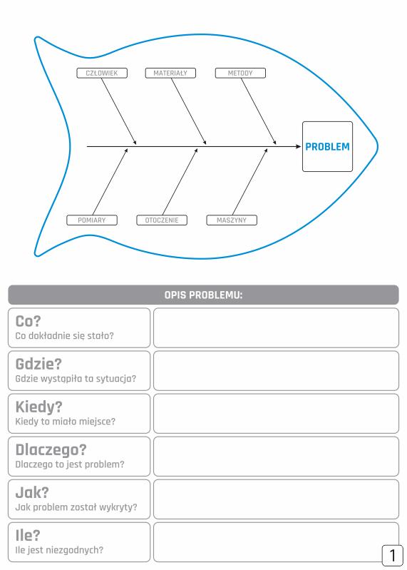 Diagram Ishikawy z opisem problemu, tablica suchościeralna lean 133